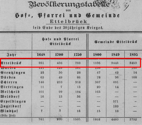BevölkerungstablleEttelbrück