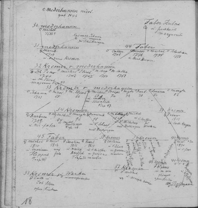 MRIN39230 Nicolas MEDER Family Tree from 1600s to 1800s cropped