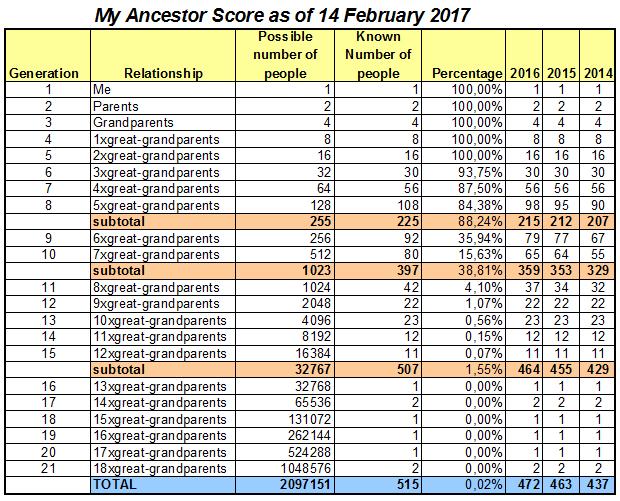 ancestorscore2017